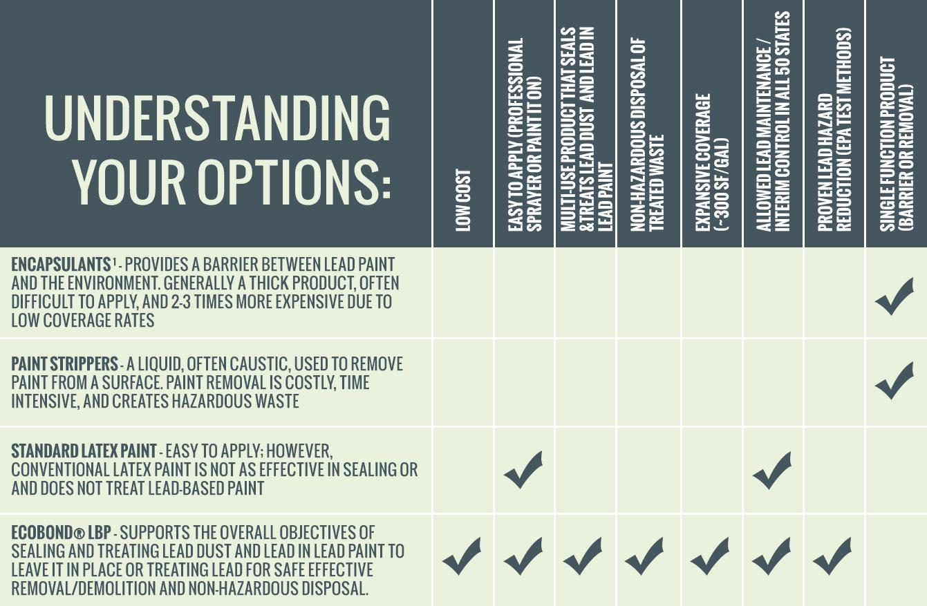 understand options chart