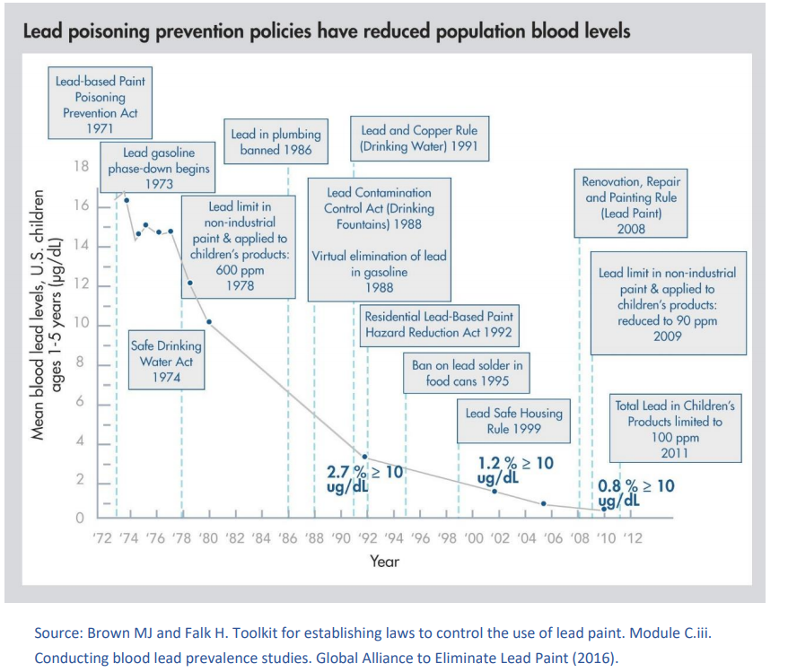 Lead Poisoning Prevention policies and children